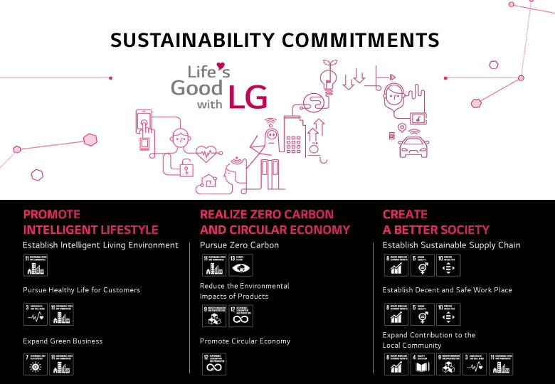 LG Electronics focused on developing new innovations across Sustainability