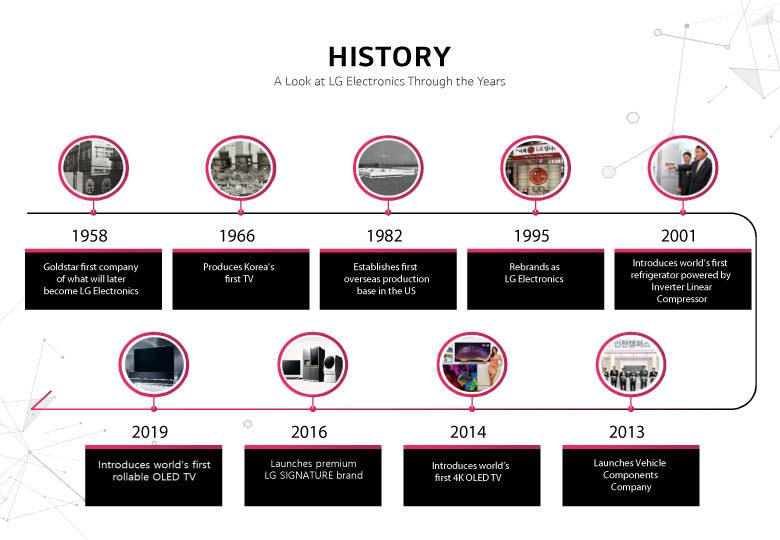 The history of LG Electronics has always been surrounded by the company's desire to create a happier, better life.