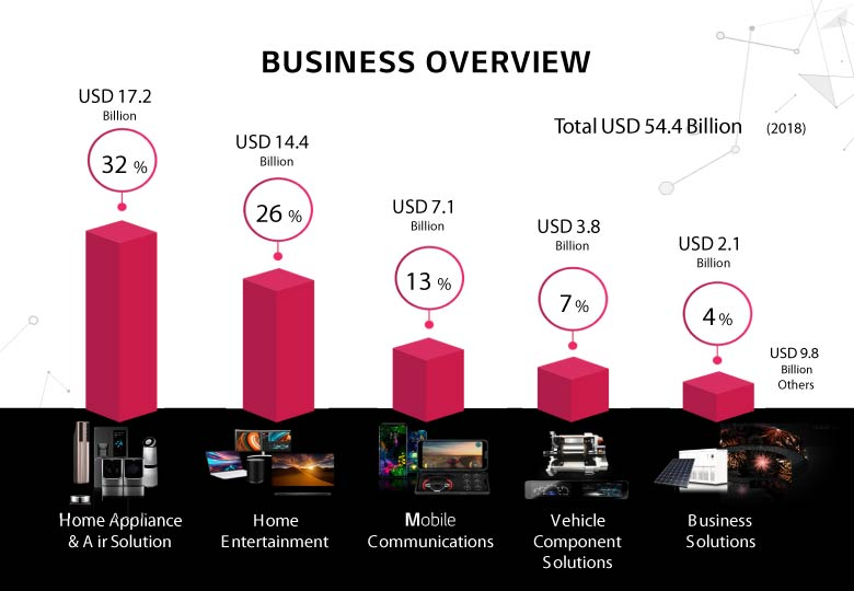 Lg Puricare Home Appliances Leading The Growth Sale