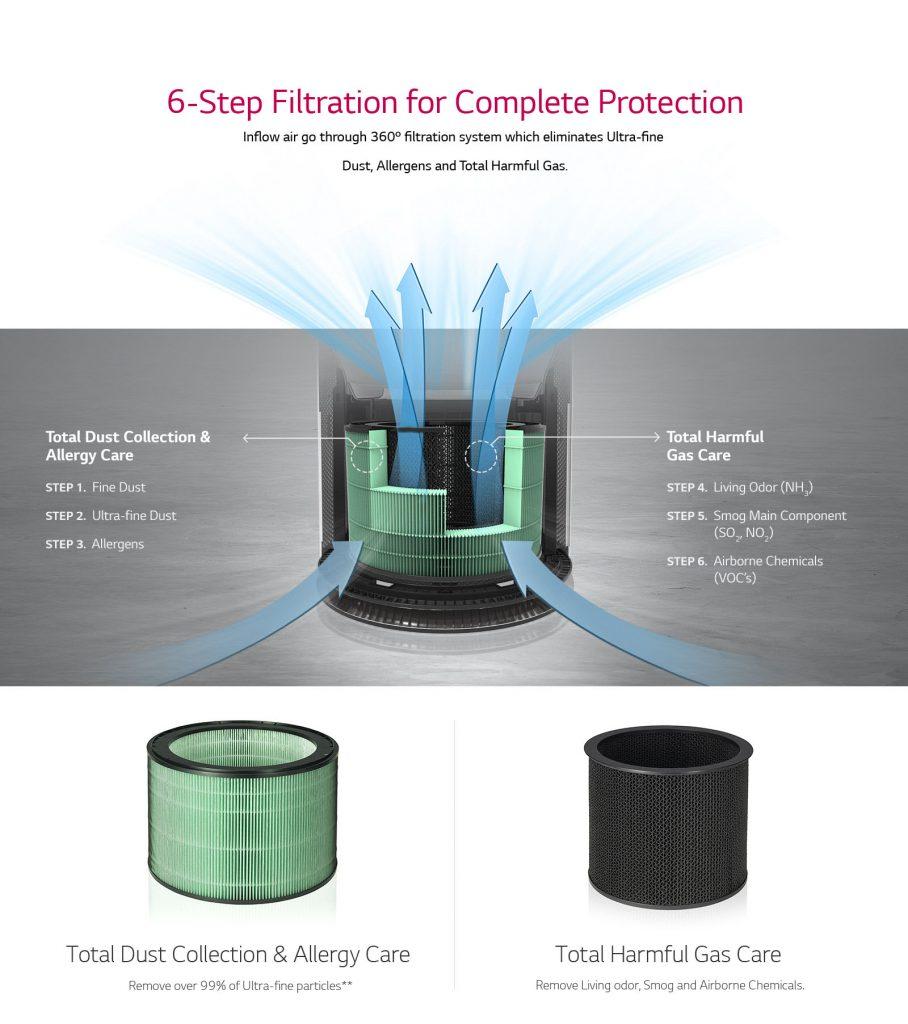 6 Step Air Filtration For Complete Protection