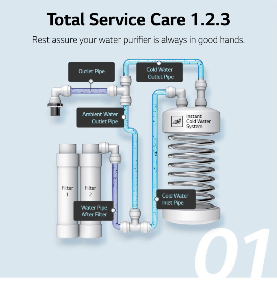 lg puricare water purifier service reviews