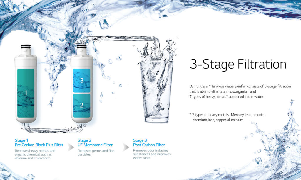 3 Stage Filter Cartridge water filter system