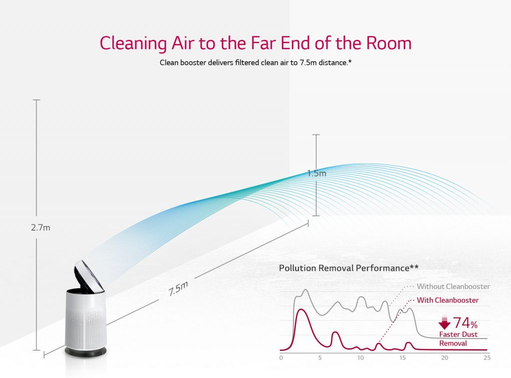 Air Purifier Deliver Filtered Clean Air To Whole Room