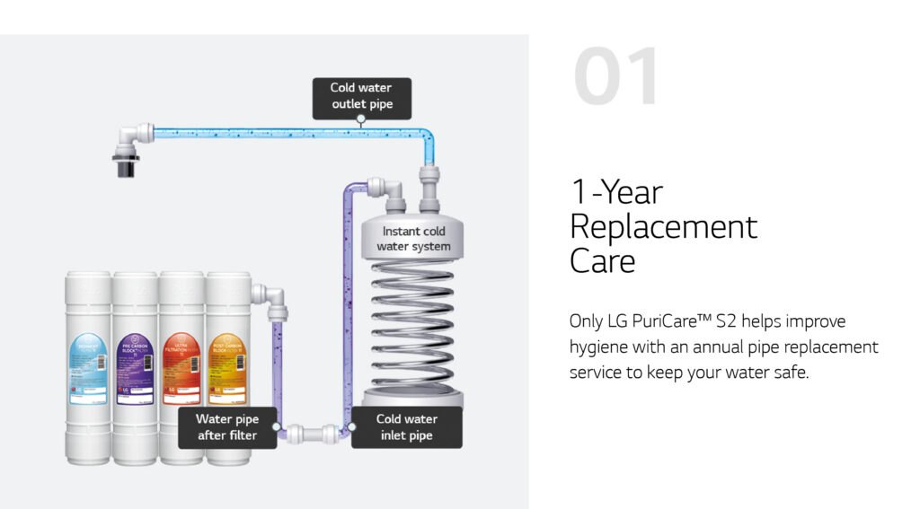 water filter rental malaysia 1 year replacement piping