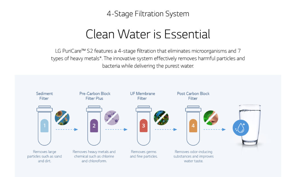 water filter for sink 4 stage filtration system